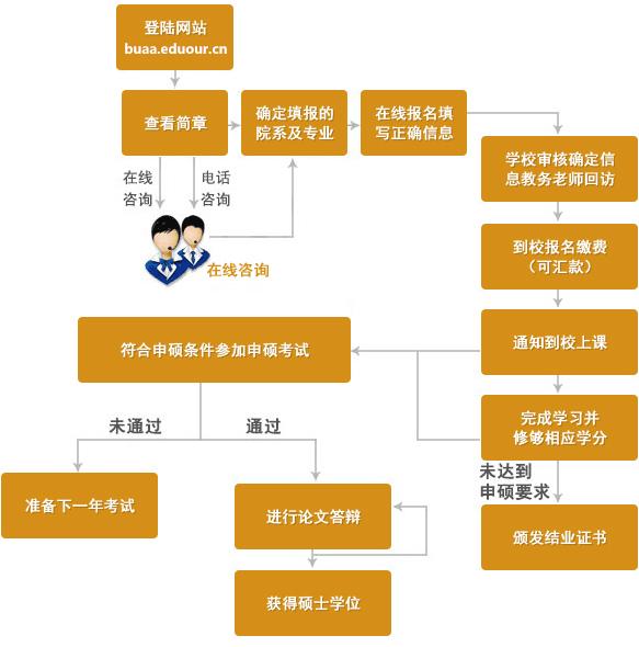 北京航空航天大学在职研究生申硕流程
